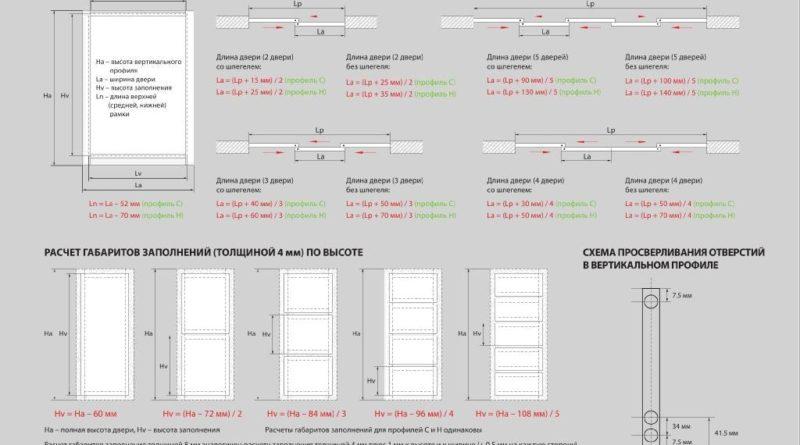 Расчет размеров дверей для шкафов-купе